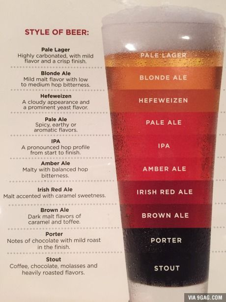 Know your beer. Enjoy your beer.