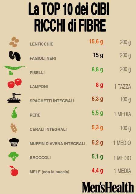 Ecco la percentuale di #fibre in molti #alimenti quotidiani!