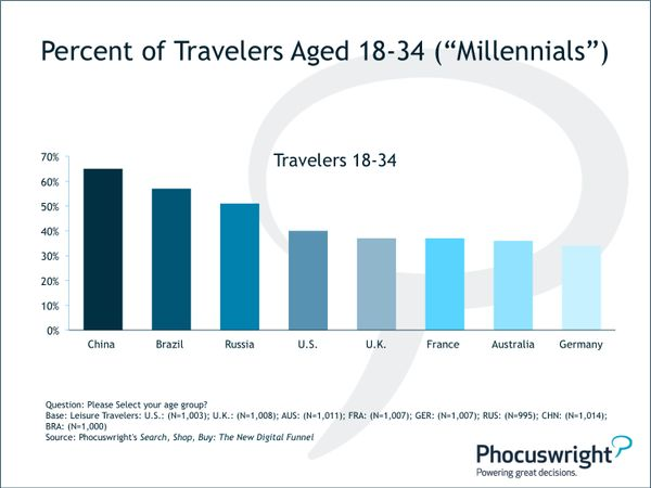 The Latest Updates in Travel Industry Research: Millennials