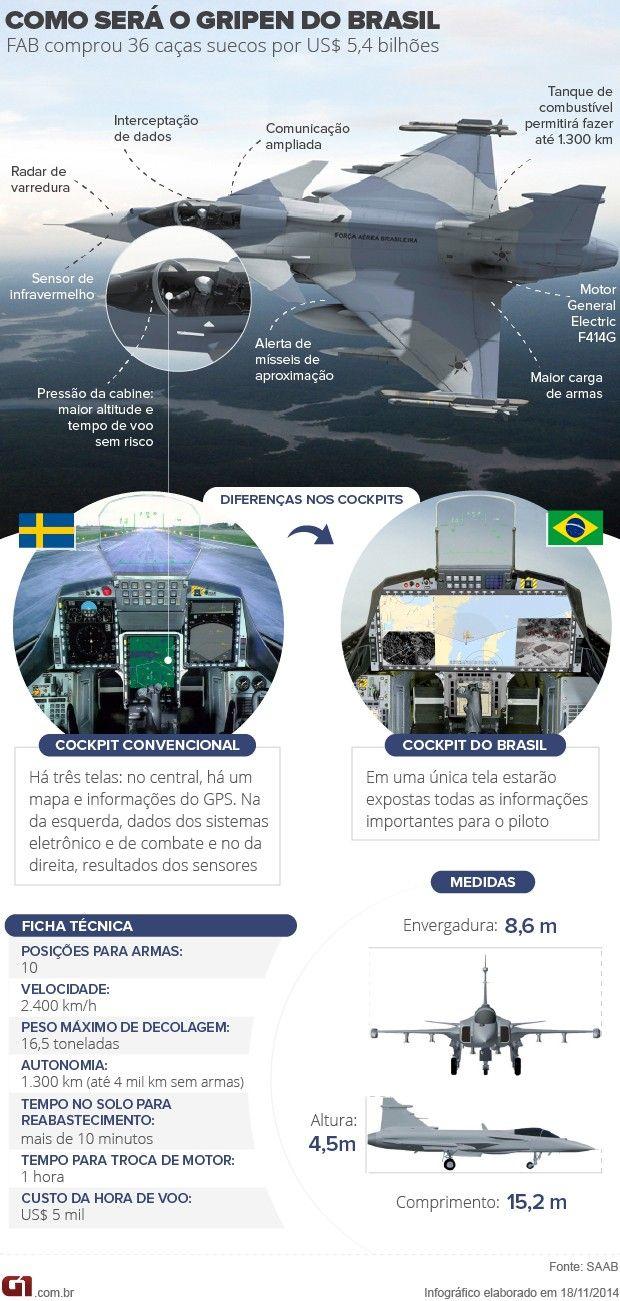 Conheça a 'versão personalizada' do caça sueco que o Brasil comprou http://glo.bo/1uMkvRu