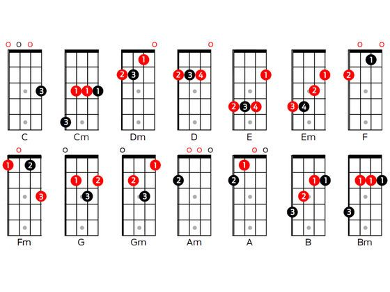 75 best images about ukulele on pinterest sheet music for Classic house chords