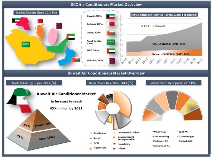 Kuwait Air Conditioner Market (2015-2021) Market Forecast by AC Types (Window AC, Split AC, Ducted Split AC, Packaged AC, Free Standing AC, Cassette AC and Centralized AC), Applications (Residential, Hospitality, Retail, Healthcare, Commercial Offices, BFSI, Government & Transportation and Others) and Regions (Kuwait City and Other Cities)