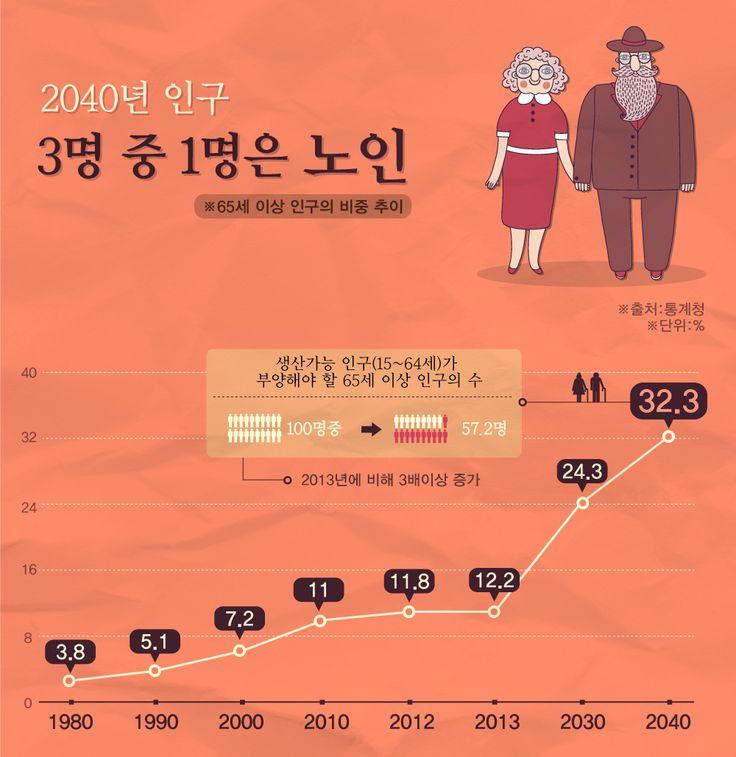 2040년 고령인구 비중 32.3%… 인구 3명 중 1명은 노인 [인포그래픽] #people   #Infographic ⓒ 비주얼다이브 무단 복사·전재·재배포