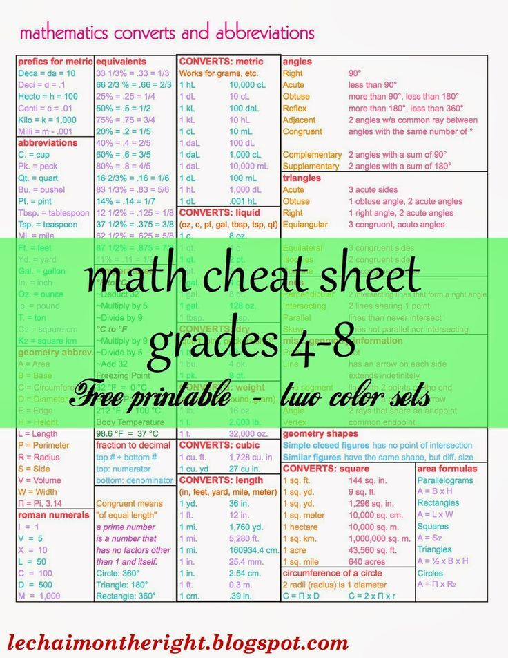 Ultimate Math Cheat Sheet / 2 color sets, designed for A Beka but works for any curriculum || Le Chaim (on the right) blog