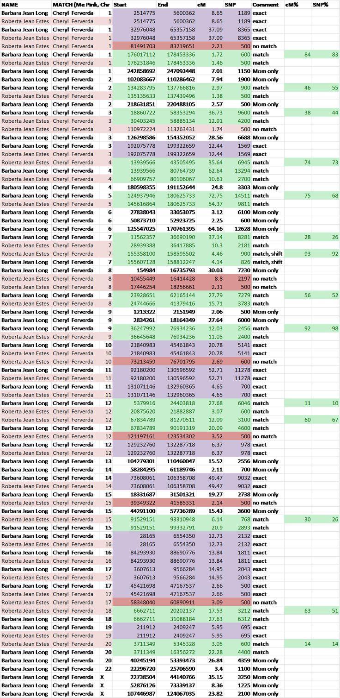 Demystifying Autosomal DNA Matching #genealogy #dna