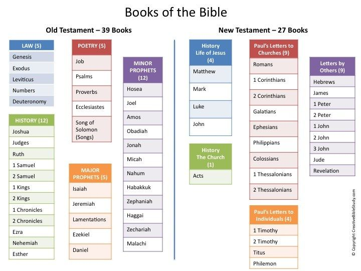 Bible overview a summary of the whole bible from genesis