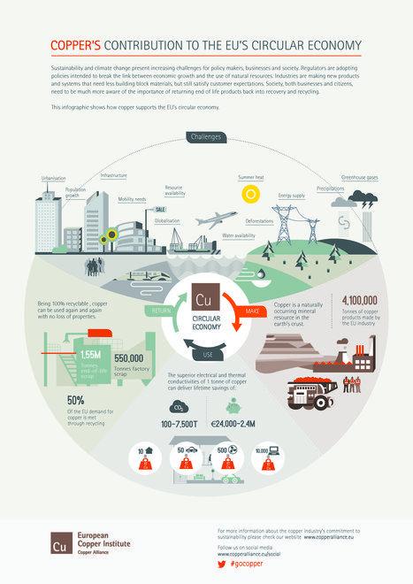 Copper's Contribution to the EU's Circular Economy | COP21 - Paris 2015 | Scoop.it