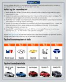 One of the top car selling  companies was maruti suzuki. Latest car model from Partnership of maruti and suzuki is really superb . it satisfies all customer in both price and on drive. there are also other top selling companies are available in india. to get more information about those car companies please visit http://www.rightcars.com