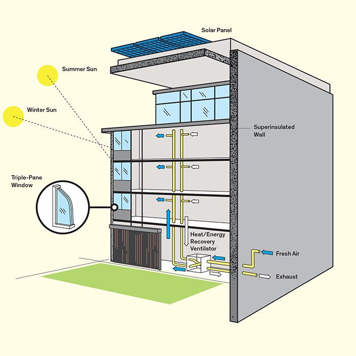 858 best images about passive house on pinterest kit for Passive house design