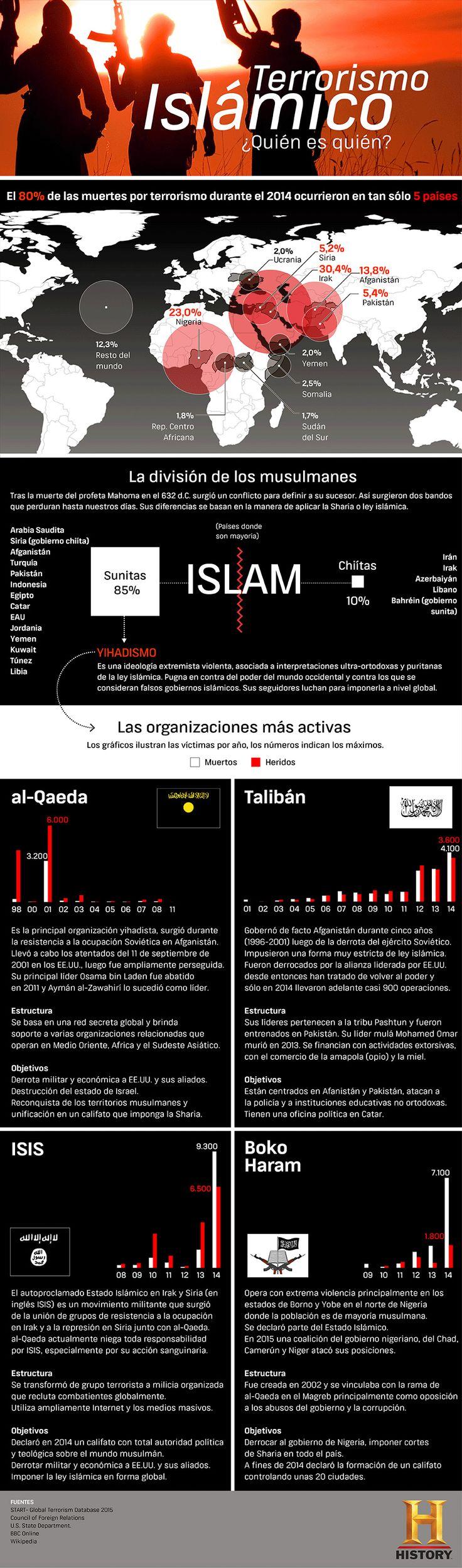 Conoce acerca de los principales grupos terroristas islámicos de la actualidad