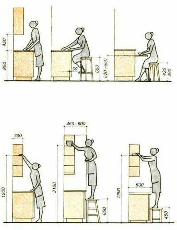 Kitchen Layout Design Tool: Standard Ergonomic Design En 2019