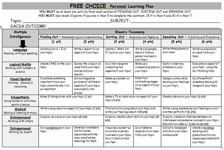 Free Choice Personal Learning Plan. A generic grid of Gardner's Mulitple Intelligence and Bloom's Taxonomy grid of activities for any topic.