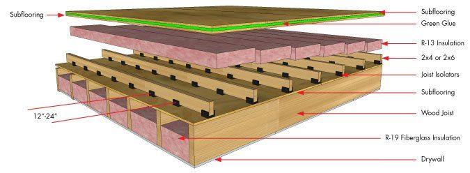 Joist Isolators Sound Proofing Flooring Fiberglass