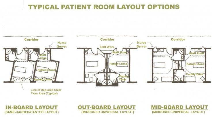 Typical Nursing Home Laundry Room Design