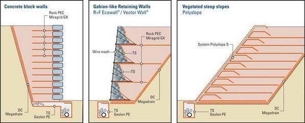 https://www.facebook.com/170448693132267/photos/pb.170448693132267.-2207520000.1449836613./498687680308365/?type=3 Tres tipos de muros de retención: - Bloques de concreto - Gaviones - Con vegetación. vía Twitter @vyepesp @GeotechTips