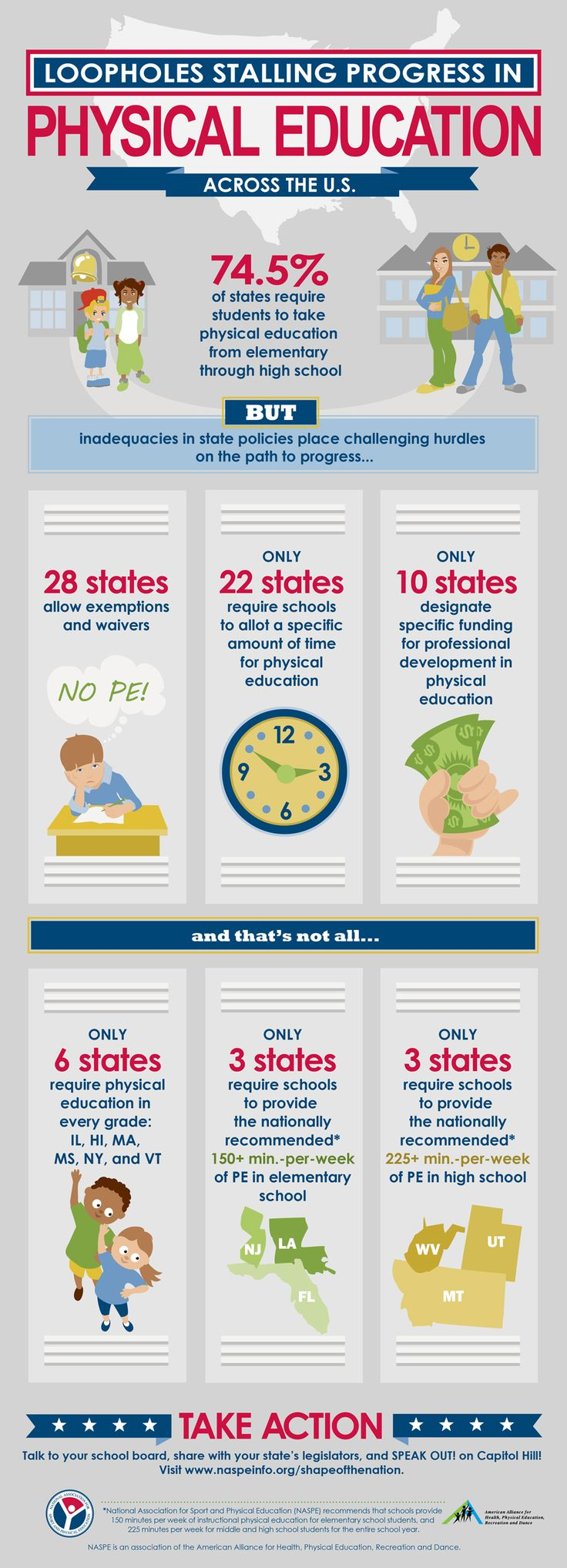 best images about education teaching technology physical education infographic only 6 states require pe k 12 what