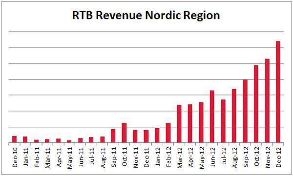 RTB Revenue Nordic Region. RTB-Adoption On The Rise in the Nordics.  http://www.exchangewire.com/blog/2013/03/15/nordic-rtb-adoption-on-the-rise-industry-reaction/#