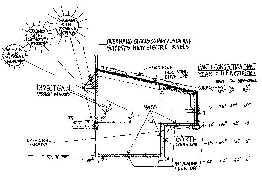 The basic principle of solar space heating is to maximize the glazing that is perpendicular to the sun's rays. Passive solar design techniques include direct gain, thermal storage wall, sun spaces, convection loops and radiant floors.