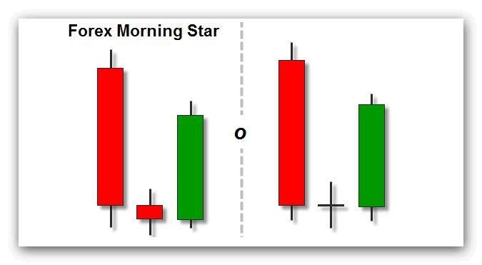 stella-del-mattino-forex
