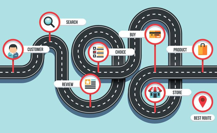 Using A Customer Journey Map To Increase Sales (Includes Template)