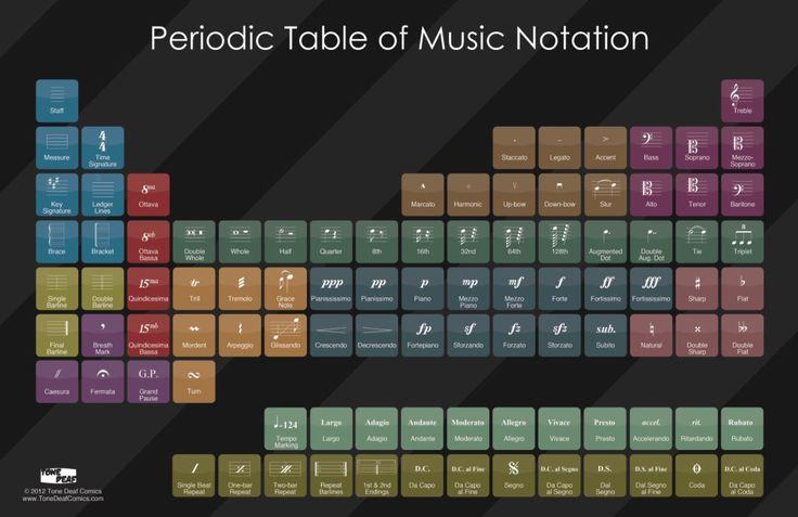 Latest Periodic Table 2015 Pdf Google Search Periodic
