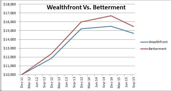 Wealthfront Average Return