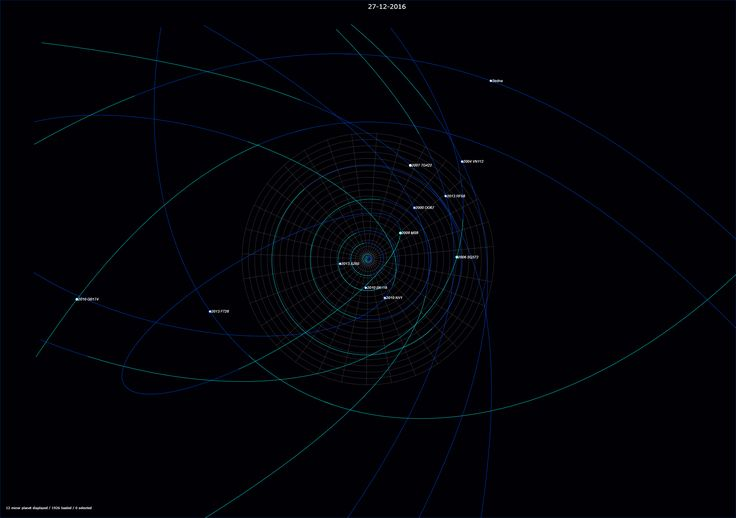 Astéroïdes - minor planet - MPC