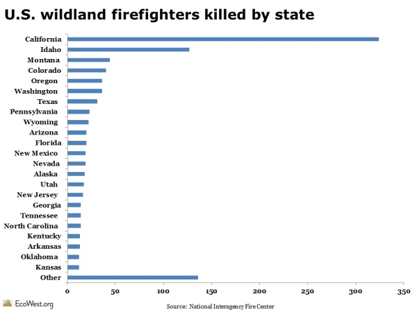 U.S. wildland firefighters killed by state  http://www.ecowest.org/2013/06/11/a-century-of-wildland-firefighter-fatalities/