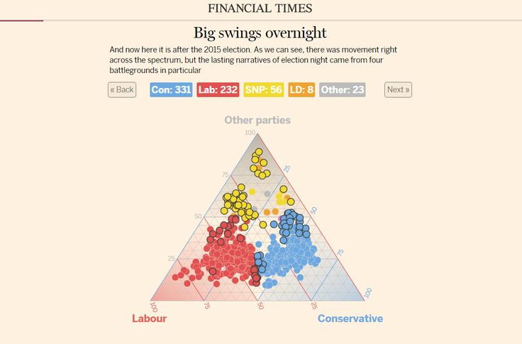 Partial screen capture of the interactive infographic UK election results explained: interactive