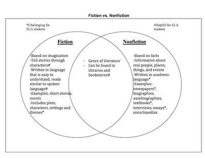 fictionnonfiction | pare fiction and nonfiction texts to do this i have attached a venn