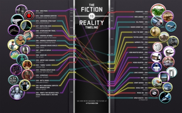 Science Fiction Stacks Up To Real Technology [Infographic]