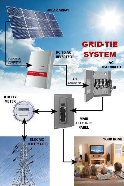 grid tied solar panel system