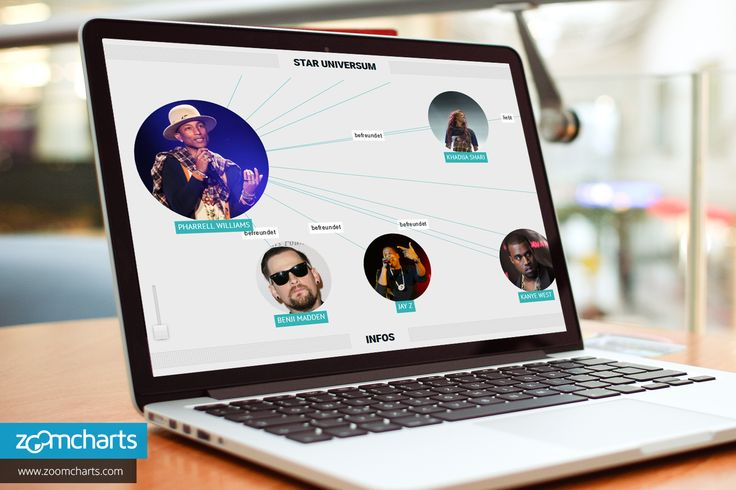 3. Zoom in and out of the graph using the handy slider.  ZoomCharts http://www.zoomcharts.com The world's most interactive data visualization software   #zoomcharts #interactive #data #charts  #networkgraph #Pharrell #Pharrell Williams #singer #songwriter #music #musicproducer #musician #Madonna #JustinTimberlake #Beyonce #Jay-Z #BritneySpears #Daft Punk #SnoopDogg #Kelis #Nelly #Mystikal #N'Sync #Celepedia #German #celebrity #entertainment #wiki #fun #fast #speed #customizable #custom