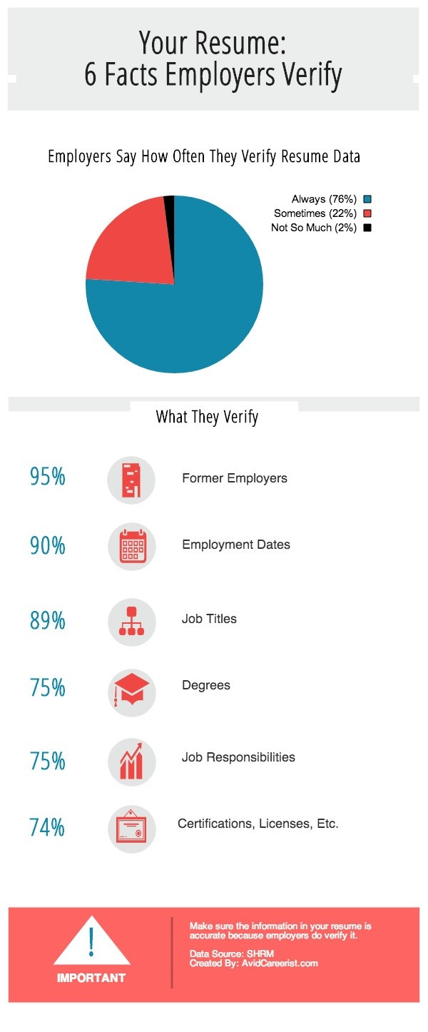 Your resume 6 Facts Employers verify #infografia #infographic