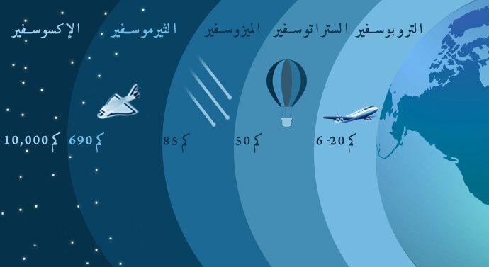 طبقات الغلاف الجوي Handcraft Weather Screenshot 10 Things