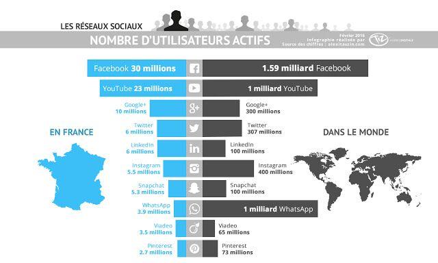 Infographie nombre d'utilisateurs des #réseauxsociaux en France et dans le monde : Facebook, Twitter, Instagram, LinkedIn, Snapchat, YouTube, Google+, Pinterest, WhatsApp, Viadeo
