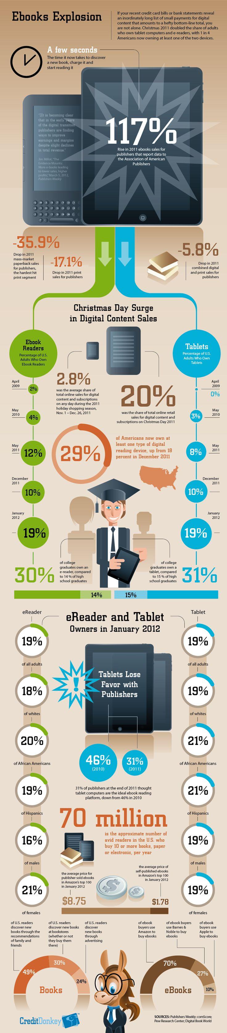 Ebooks explosion #infographic