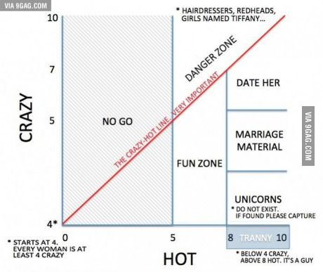 Most accurate graph ever.