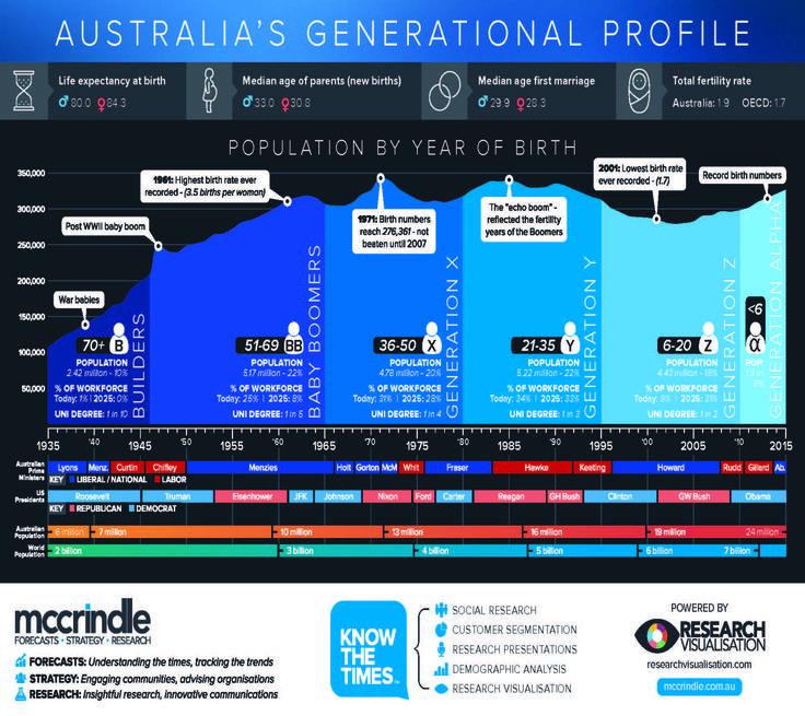 Australia's Generational Profile