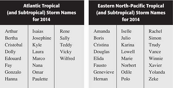 Hurricane Names 2014: Atlantic Basin and Eastern North-Pacific Tropical Storm Names