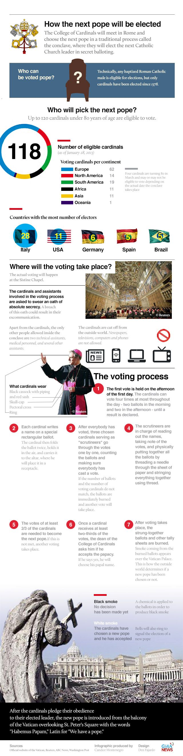 Infographic: How a pope gets elected | News | GMA News Online