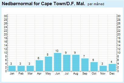 Weather statistics for Wellington, Western Cape