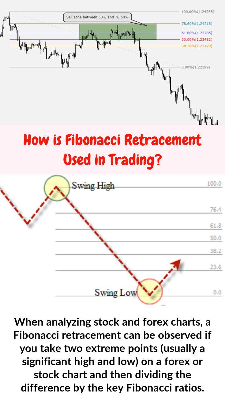 Fibonacci Percentages With Images