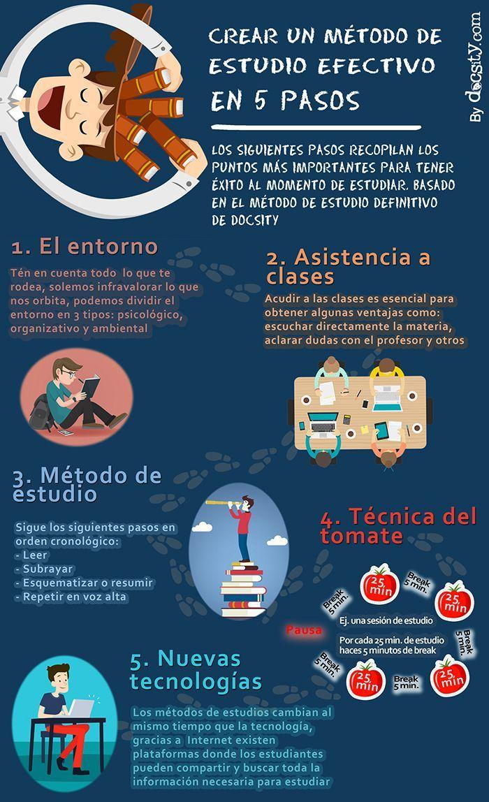 5 Pasos para Lograr un Método Efectivo de Estudio | #Artículo #Educación