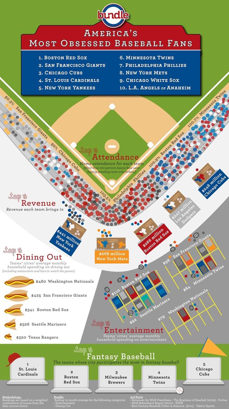 21 best baseball infographics images on pinterest infographics
