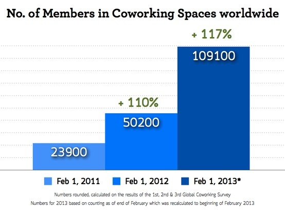 Worldwide Member Growth