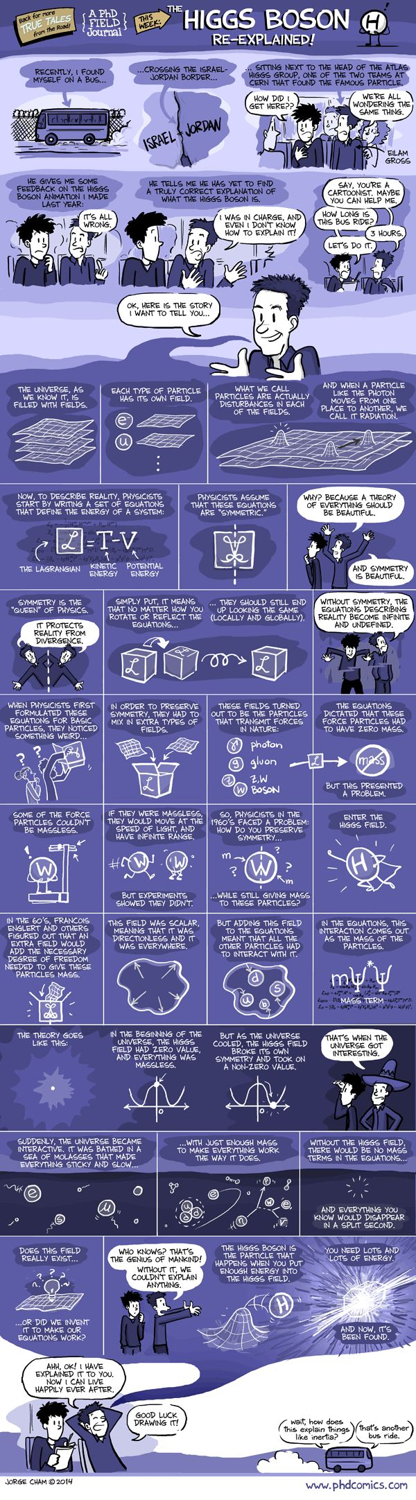 One of the best explanations for the Higgs Bosson. http://www.phdcomics.com/comics/archive/phd021914s.gif