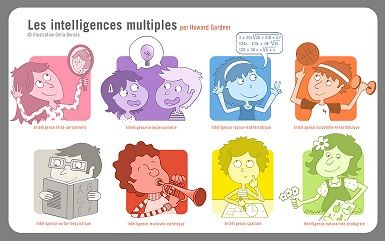 Des intelligences multiples