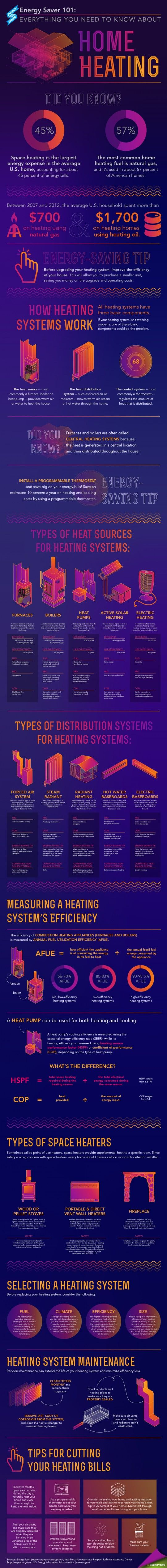 energy-saver-101-infographic-home-heating_52cd9ea2ad347_w540.png (540×5077)
