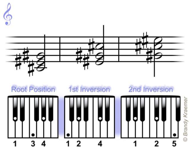 Acordes Tríada Mayor de Piano: Do Sostenido Mayor Tríadas de Piano